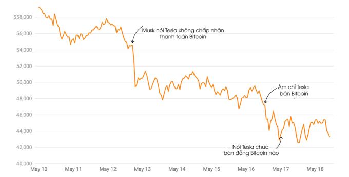 Bitcoin price volatility after Elon Musk's tweets.  Photo: Vox