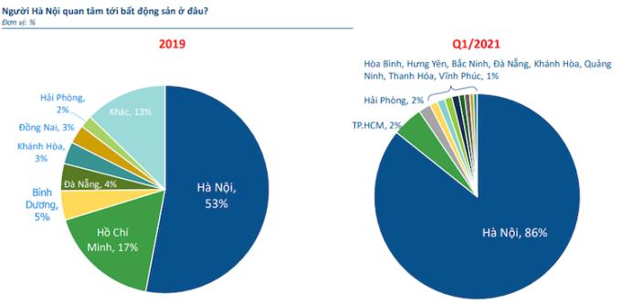 Nhà đầu tư bất động sản Thủ đô đang đổ dồn sự quan tâm về thị trường Hà Nội.