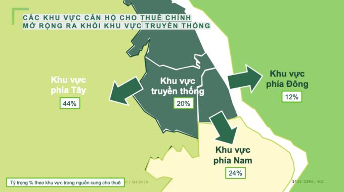 Khu vực phía Tây Hà Nội chiếm 44% tỷ trọng nguồn cung cho thuê hồi quý III/2020. Đồ hoạ: CBRE.