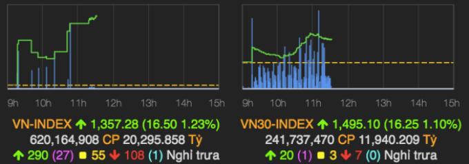 Đồ thị VN-Index và VN30-Index sáng 3/6. Ảnh: VNDirect.