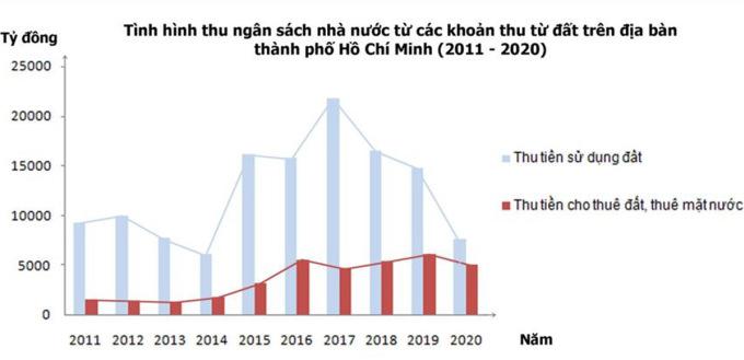 Số thu tiền sử dụng đất (màu xanh nhạt) của TP HCM năm 2020 đã tụt xuống nhóm thấp nhất thập kỷ, chỉ nhỉnh hơn năm 2014 là cột mốc cuối của chu kỳ khủng hoảng.