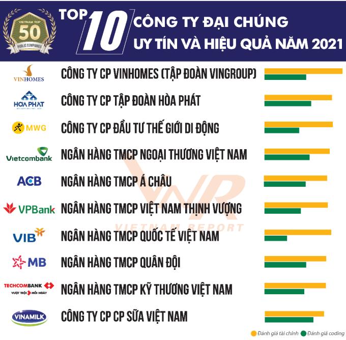 Top 10 công ty đại chúng uy tín và hiệu quả năm 2021 theo báo cáo của Vietnam Report.