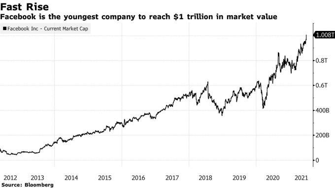 Đà tăng trưởng vốn hoá của Facebook từ năm khi IPO năm 2012 đến nay. Ảnh: Bloomberg
