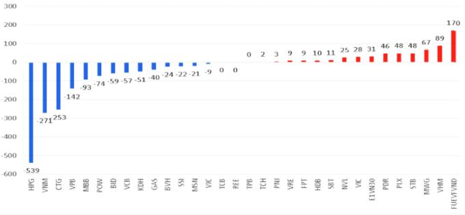 Những cổ phiếu có giá trị mua, bán ròng lớn nhất từ đầu năm (đơn vị: triệu USD). Ảnh: YSVN.