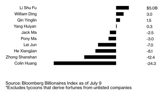Biến động tài sản các tỷ phú Trung Quốc nửa đầu năm 2021. Đồ họa: Bloomberg.