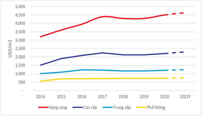 Giá bán sơ cấp căn hộ tại Hà Nội dự báo sẽ tiếp tục tăng. Nguồn: Colliers Việt Nam.