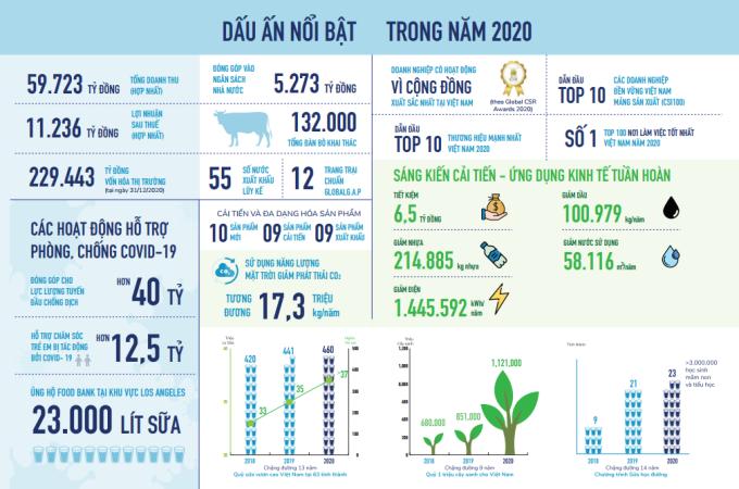 Tổng quan về năm 2020 trong Báo cáo Phát triển bền vững của Vinamilk.