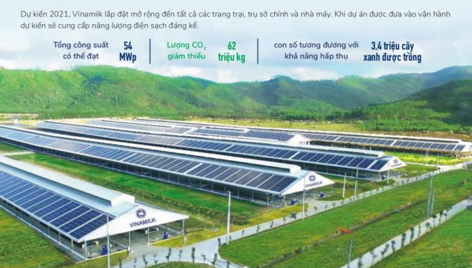Năng lượng tái tạo được Vinamilk triển khai sử dụng trên quy mô lớn tại các trang trại bò sữa trên cả nước.