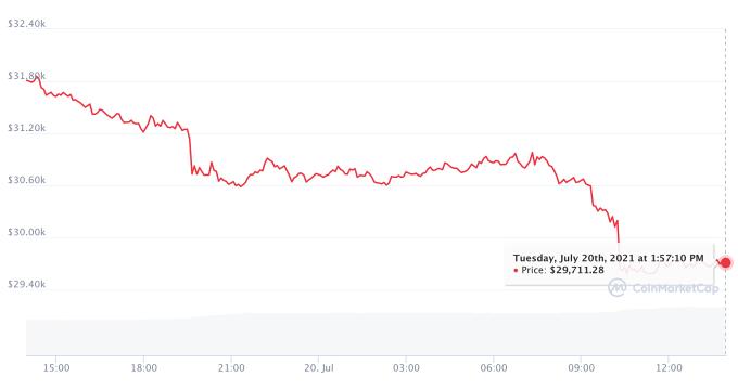 Gia Bitcoin xuong duoi 30.000 USD