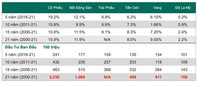 Hiệu suất sinh lời khi đầu tư 100 triệu đồng vào cổ phiếu, bất động sản, trái phiếu... từ năm 2000 đến nay. Ảnh: Dragon Capital Việt Nam.