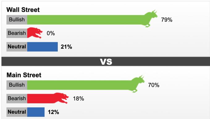 Phần lớn chuyên gia và người trả lời khảo sát của Kitco đều cho rằng giá vàng tăng tuần tới.
