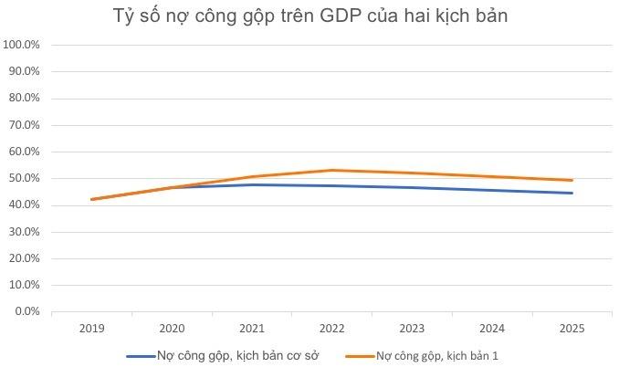 Làm sao tăng chi ngân sách cho Covid-19 mà vẫn ổn định kinh tế vĩ mô? - 2