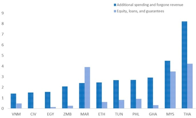 Tỷ lệ chi tiêu cho khủng hoảng Covid-19 trên GDP ở một số nền kinh tế. Nguồn: IMF.