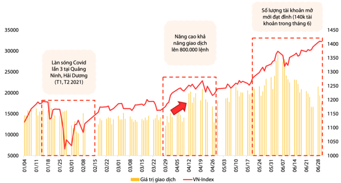 Diễn biến VN-Index nửa đầu năm 2021. Ảnh: Báo cáo chiến lược VDSC