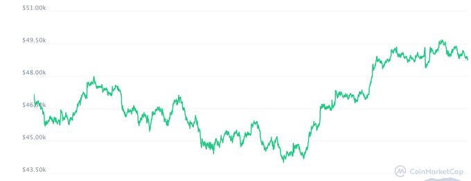 Diễn biến giá Bitcoin một tuần qua. Ảnh: Coinmartketcap