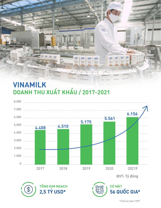 Doanh thu xuất khẩu của Vinamilk 4 năm vừa qua và dự kiến 2021. Infographic: Vinamilk