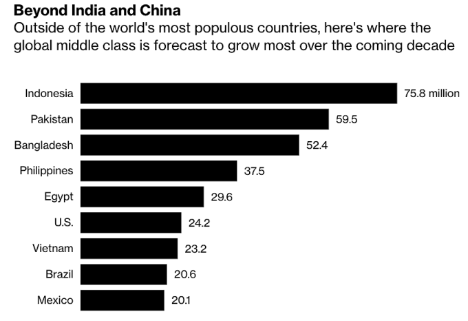 Thêm 23,2 triệu người Việt gia nhập tầng lớp trung lưu vào 2030