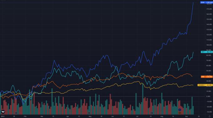 Diễn biến cổ phiếu DGW (xanh đậm), PET (lam), FRT (da cam) so với VN-Index (vàng) tính từ đầu năm 2021. Ảnh: Trading View