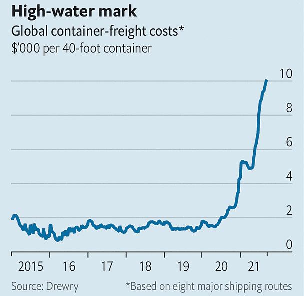 Chi phí vận chuyển trung bình một container 40 feet. Đồ họa: The Economist