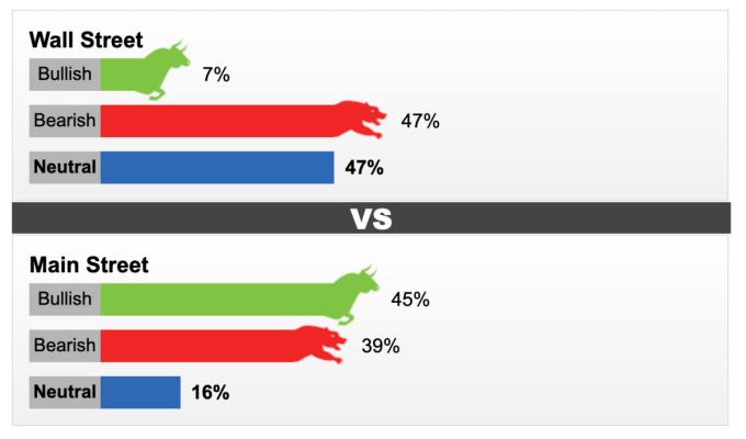Kết quả cuộc khảo sát của Kitco về giá vàng trong tuần 20-24/9. Ảnh: Kitco