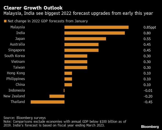 Thay đổi điểm cơ bản trong dự báo tăng trưởng các nước châu Á năm 2022. Nguồn: Bloomberg