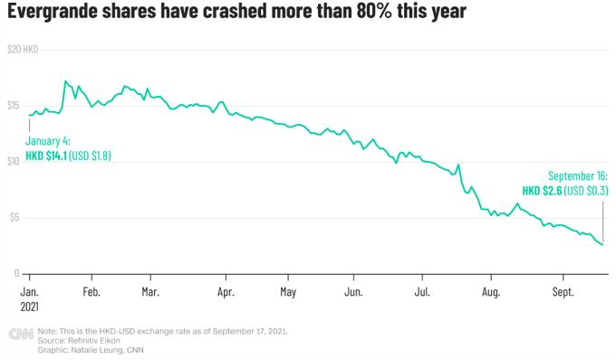Cổ phiếu Evergrande lao dốc từ đầu năm đến nay. Đồ họa: CNN