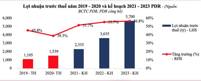 Mục tiêu lợi nhuận của công ty đến năm 2023. Nguồn: Phát Đạt