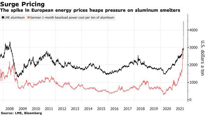 Giá một tấn nhôm giao dịch trên sàn London (màu đen) và chi phí điện cho việc sản xuất một tấn nhôm tại Đức (màu đỏ). Ảnh: Bloomberg